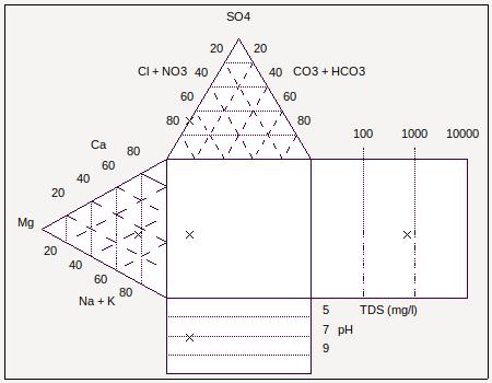 Durov diagram